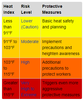 OSHA Heat Index Chart- Risk Levels and protective measures